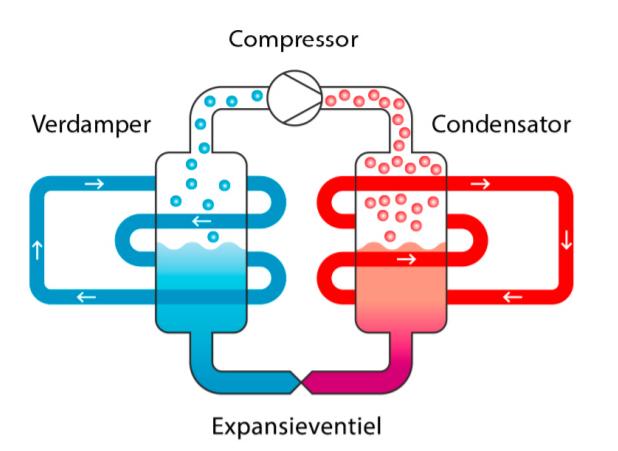 Hoe werkt een warmtepomp